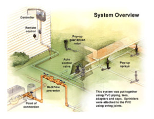 Lawn Irrigation System Diagram 30 Wiring Diagram Images Wiring Diagrams Home
